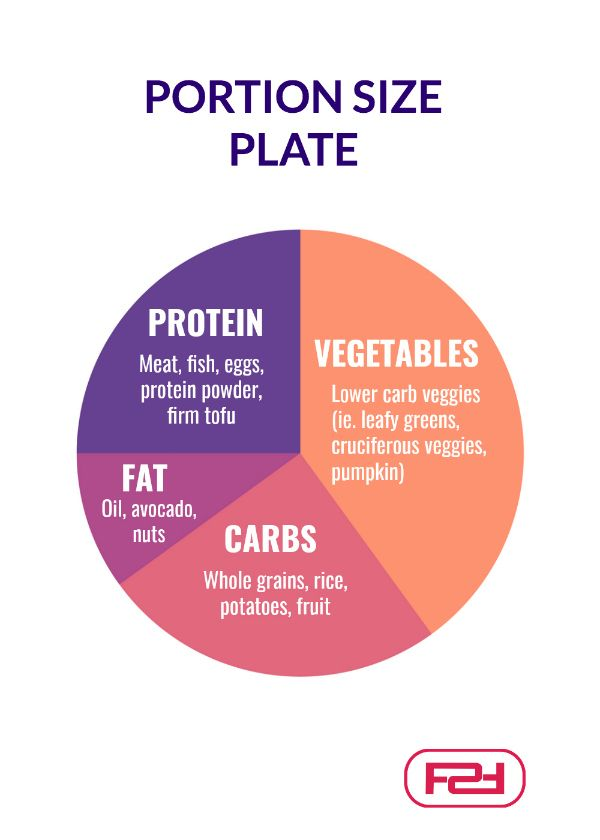 Portion Sizes For Women: The Ultimate Guide