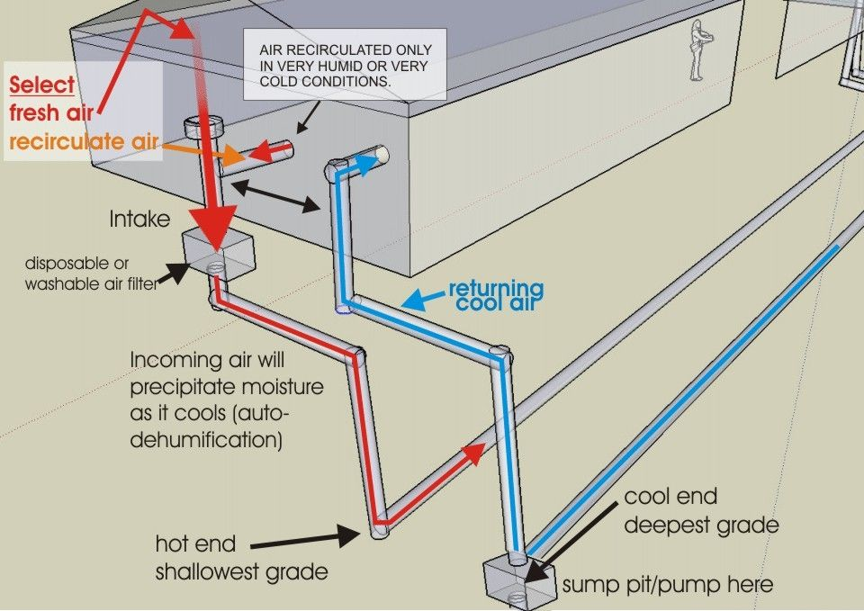 Earth Tube Concept And Drawings Geothermal Energy Washable Air