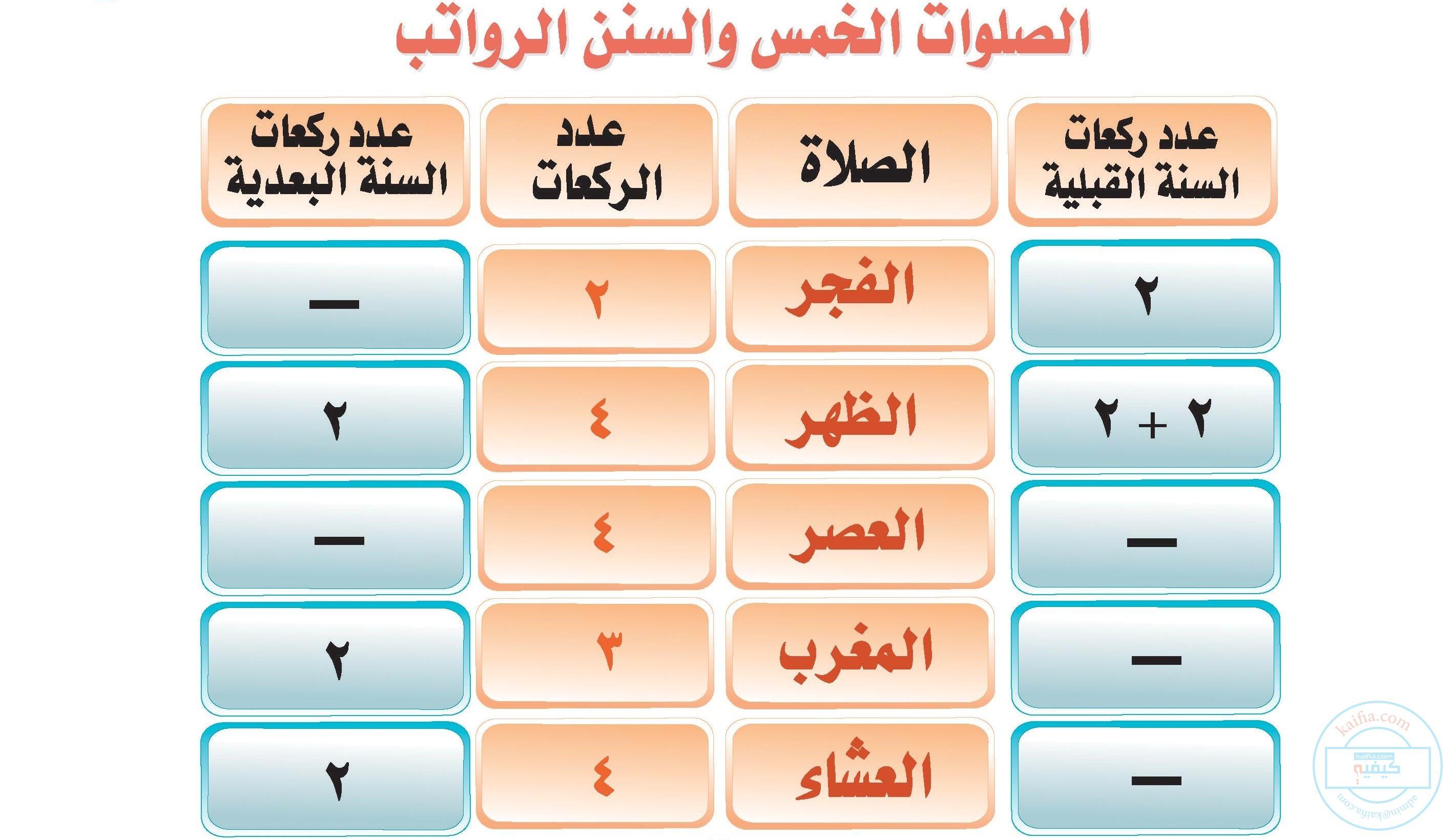 كيفية صلاة النوافل المرافقة للصلوات المفروضة Islam Facts Beautiful Quran Quotes Daily Prayer