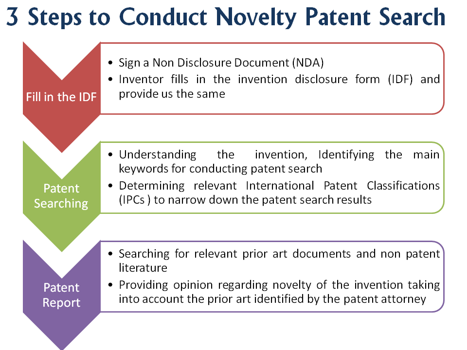 3 Steps to Conduct #Novelty #Patent #Search