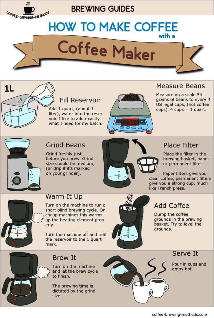 How to Make Coffee with an Automatic Drip Coffee Maker