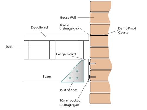 Deck ledger board joist construction - Q-Deck | Light wood/steel ...