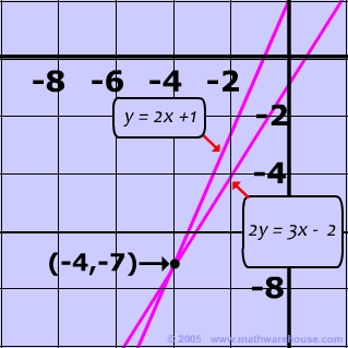 Mrs. Grieser'-s Algebra Wiki: WikiGrieser / Solving Linear Systems ...