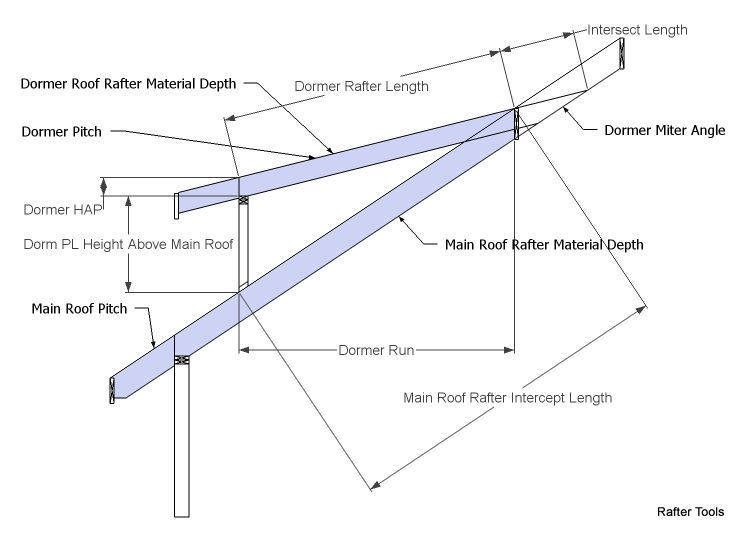 Roof Framing Geometry Cutin Dormer Shed Roof Rafter Calculator Dormers Building A Shed Roof Shed Roof