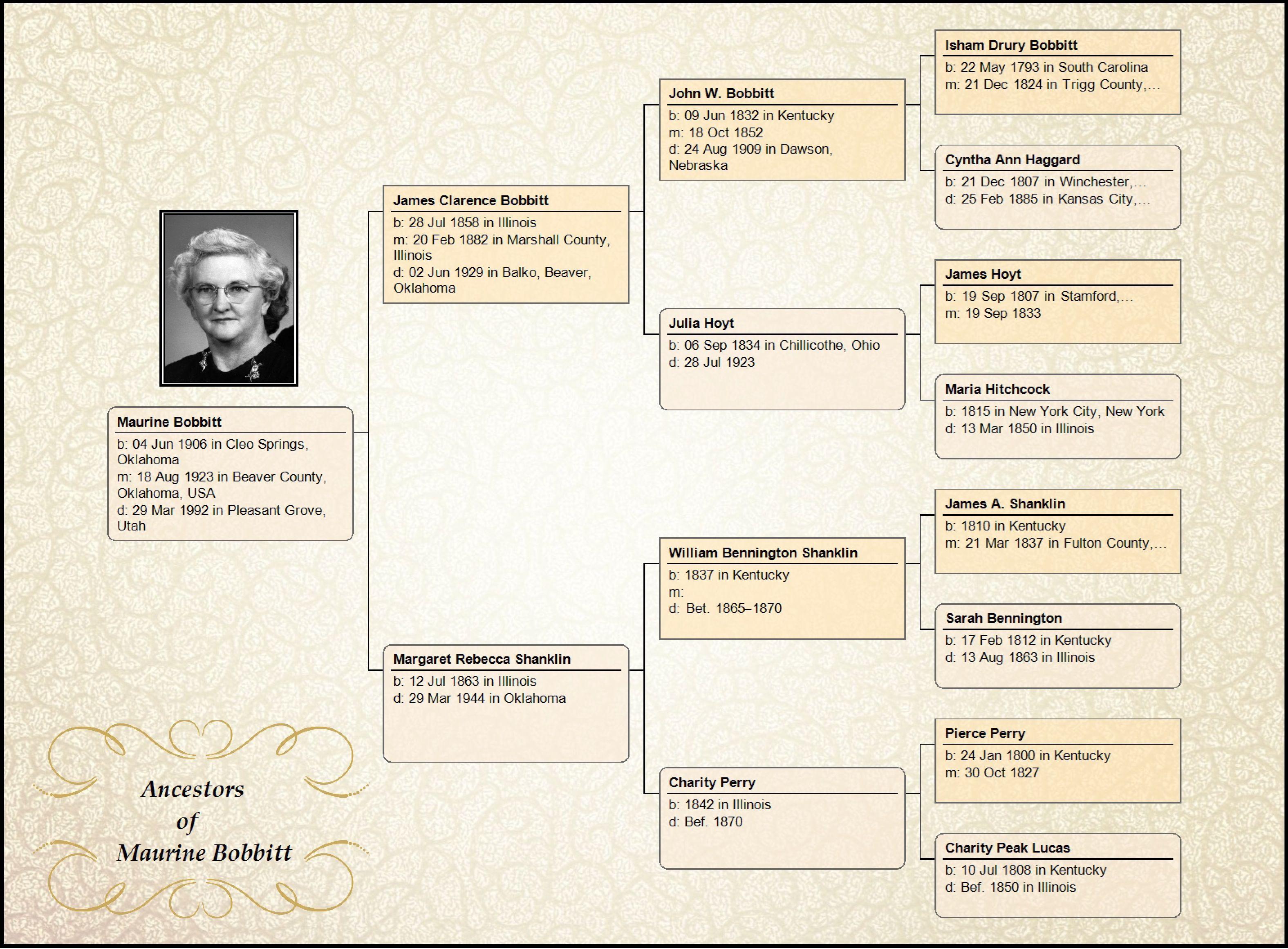 Free Genealoy Family Tree Charts