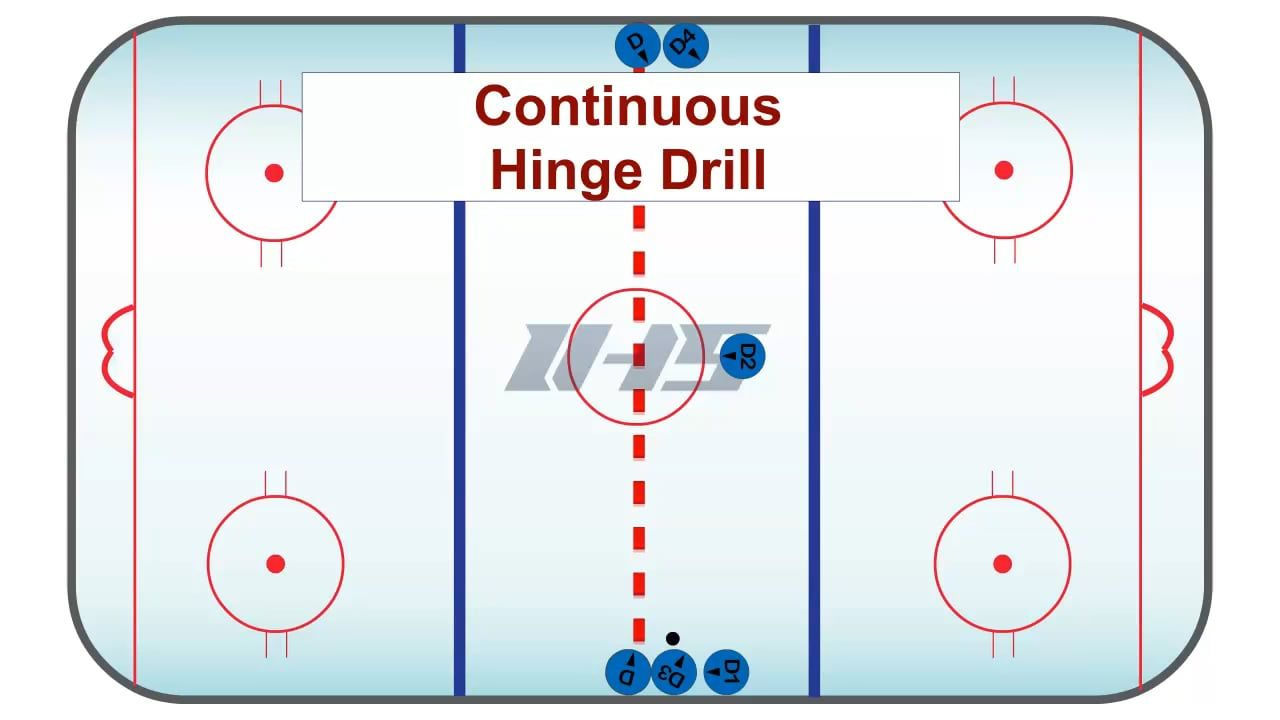 Continuous Hinge Drill Drill Hockey Drills High Horse