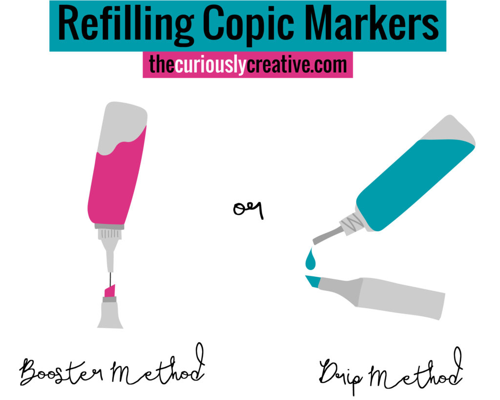 The Complete Beginner S Guide To Copic Markers The Curiously Creative Copic Markers Tutorial Copic Markers Copic Marker Art