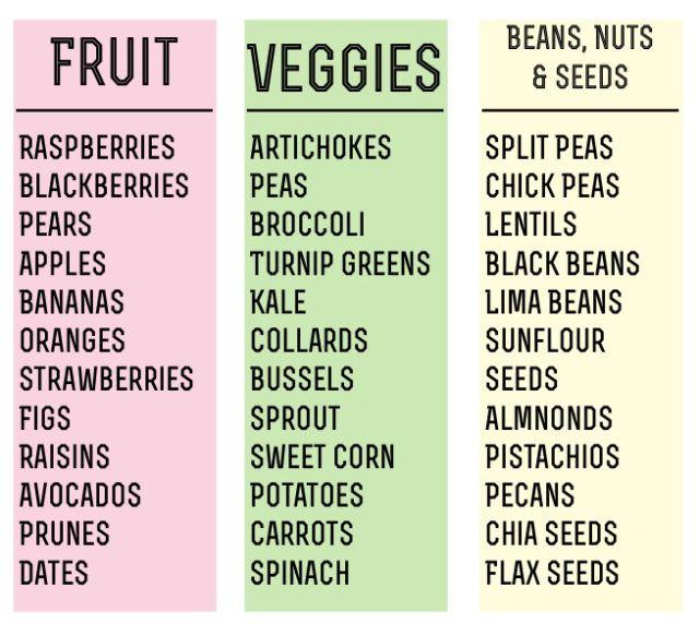 high fiber diet gluten free