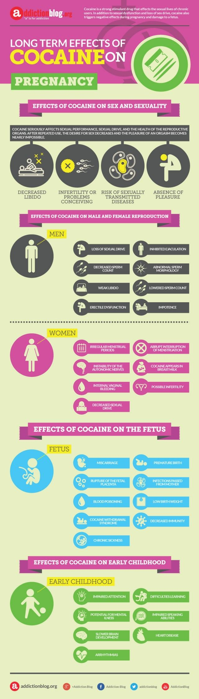 Effects of cocaine on sex