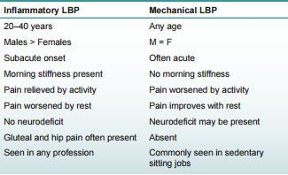 Inflammatory Back Pain vs. Mechanical Back Pain
