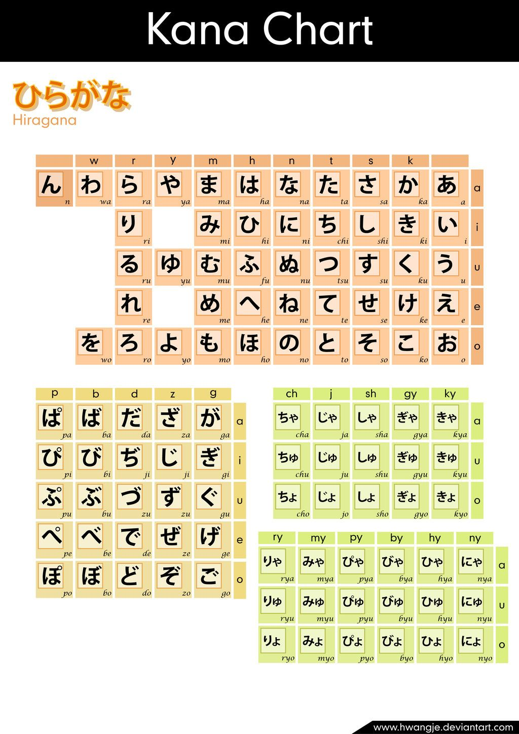 Hiragana Chart This Makes So Much More Sense Than The