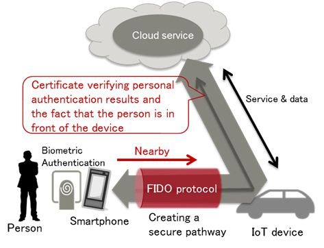#Fujitsu Enables #Secure Use of #CloudServices via #IoT Devices Using a #Smartphone's #Biometric #Authentication #FIDO technology