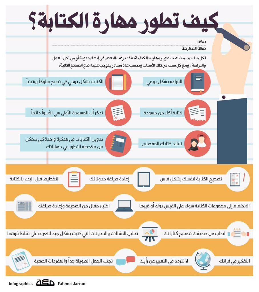هاني المقبل On Twitter Life Skills Activities Learning Websites Life Skills