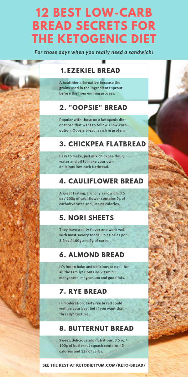 can you eat sprouted bread on atkins diet