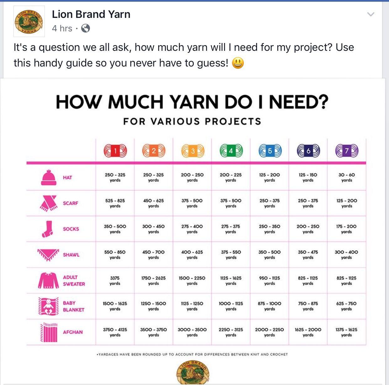 How much need yarn when knitting