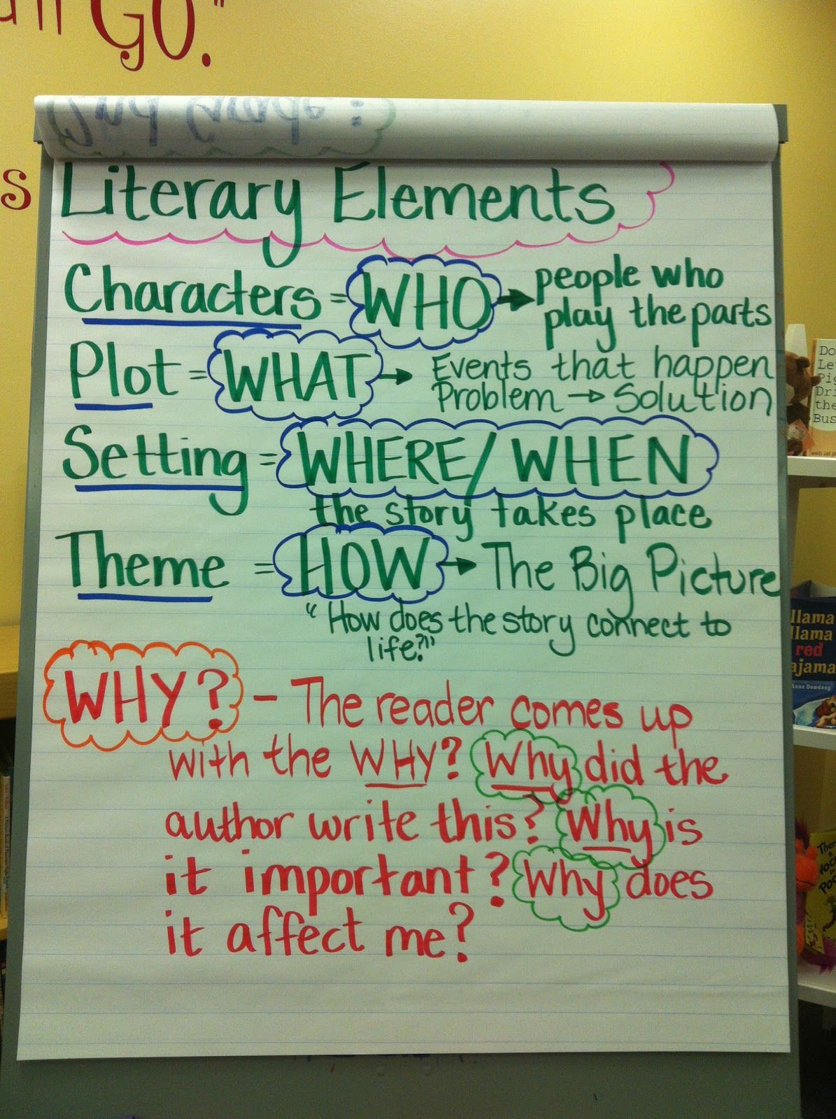 Literary Elements Chart