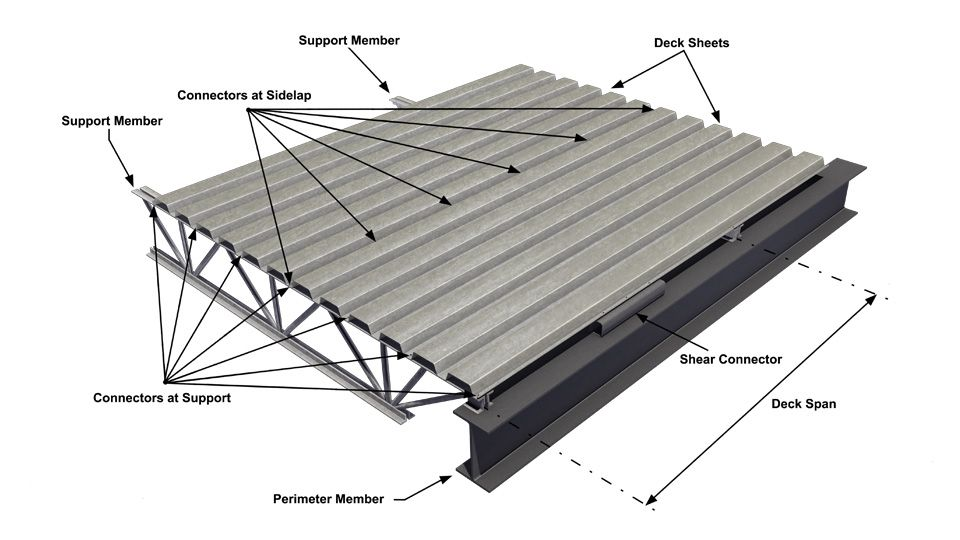 Diaphragms Made Of Steel Deck Have Allowable Shear Values That Vary Between 100 Lbf Ft And 2600 Lbf Ft Steel Deck Fibreglass Roof Metal Deck