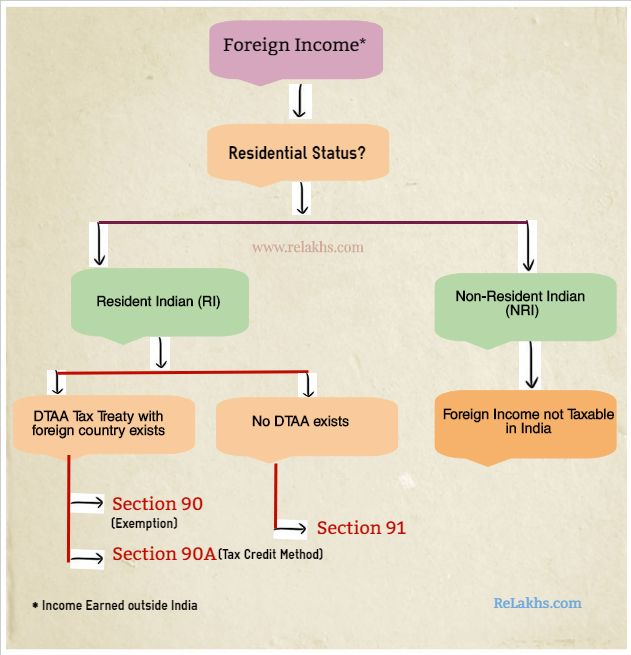 What Is Double Taxation Avoidance Agreement Dtaa How To Avoid