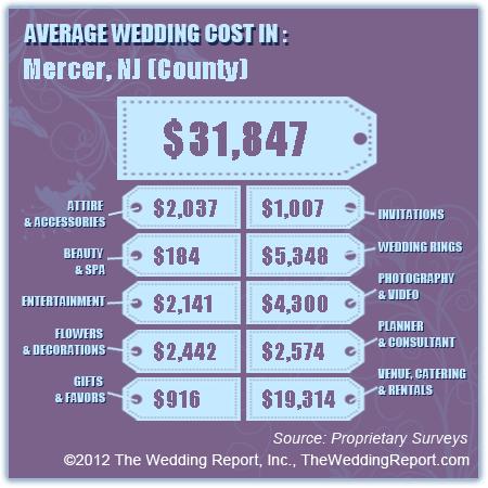 Average Wedding Cost In Mercer County NJ