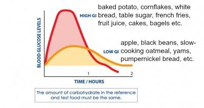 Understanding The Difference Between Glycemic Index And Glycemic