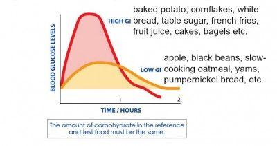 low gi foods uk pdf