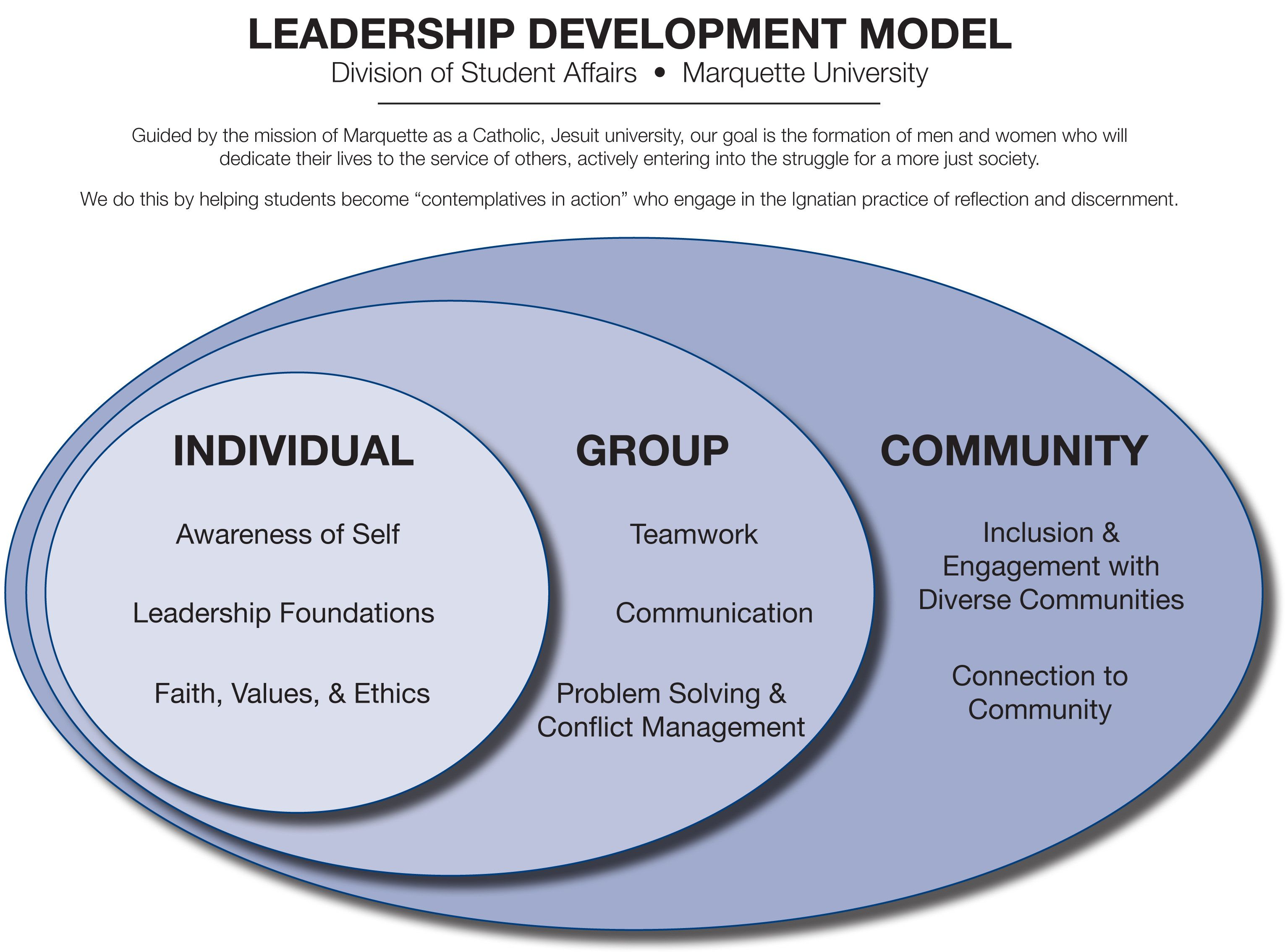 hill s model for team leadership 2014, hill consulting group leadership self assessment this self assessment is designed to help leaders determine which leadership skills they may need to develop.