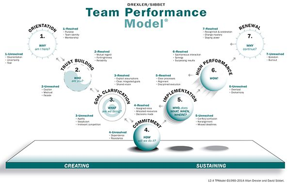 Using The Drexler Sibbet Model To Create High Performing Teams Organization Development Team Development Leadership Management