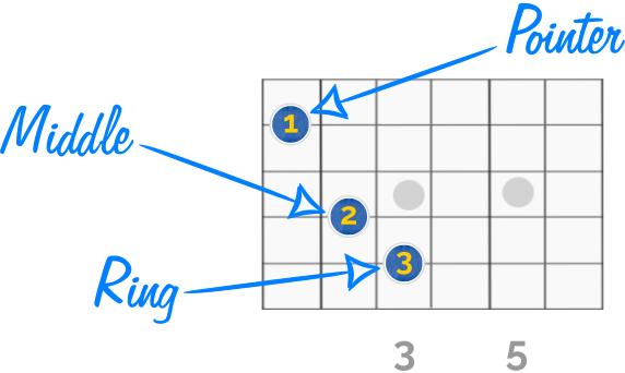 C Major Chord Pointer Finger Position Guitar Chords Guitar Chords Beginner Guitar Fingers