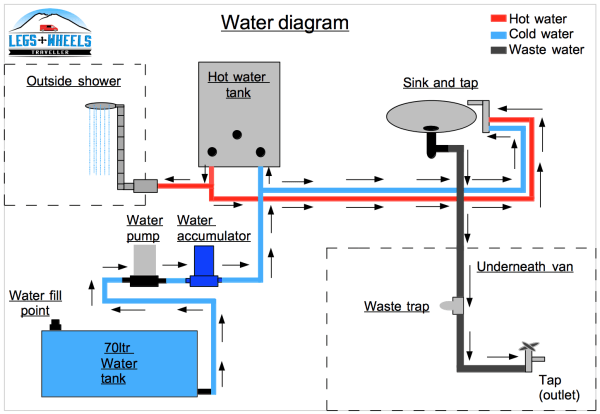 Van Conversion Water System This Is A Diagram Of My Water System Running Water Ford Transit Vanlife Leg Van Conversion Water System Water Systems Rv Water