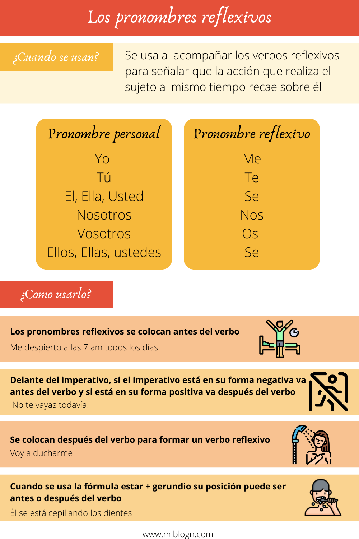 Pronombres Reflexivos Ejercicios Para Aprender Español Aprender Español Verbos En Espanol