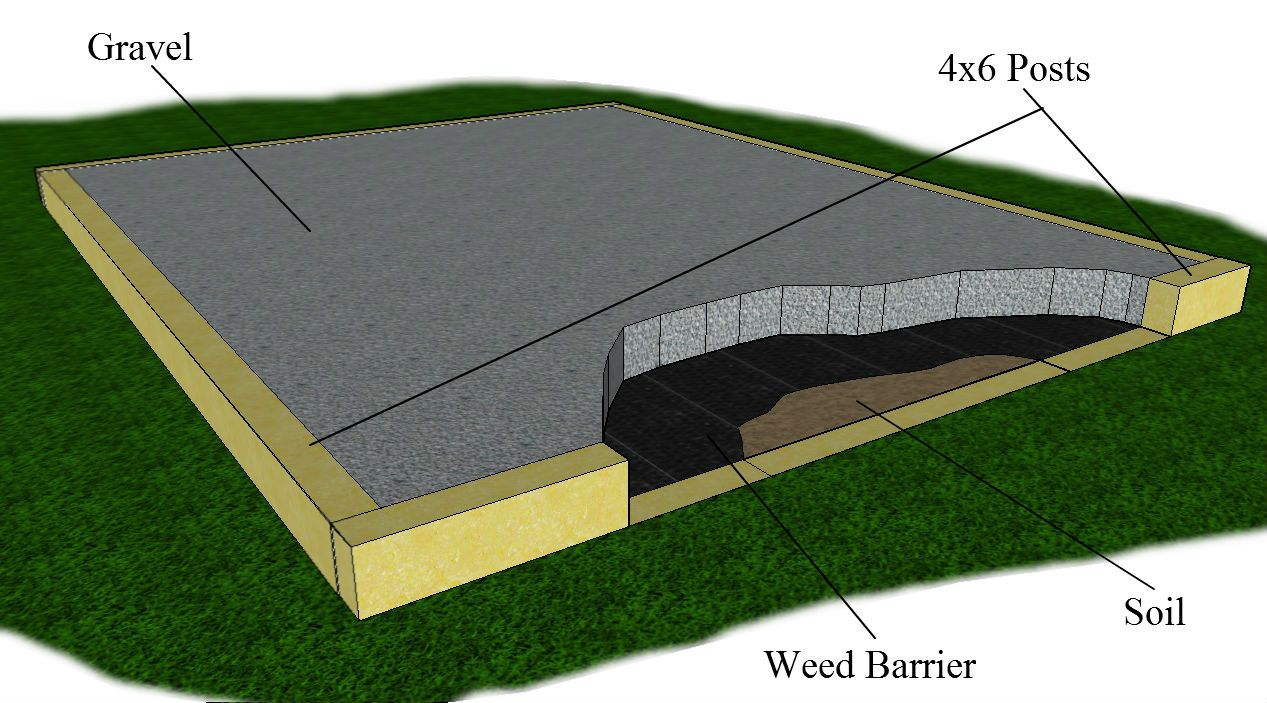 How to build a gravel foundation base for a shed a for Garden shed floor ideas