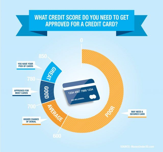 Pin By Wisersfeed On Credit Cards