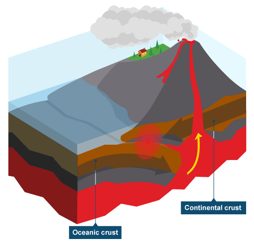 Bbc ks3 bitesize geography plate tectonics revision page 3 bbc ks3 bitesize geography plate tectonics revision page 3 ccuart Image collections