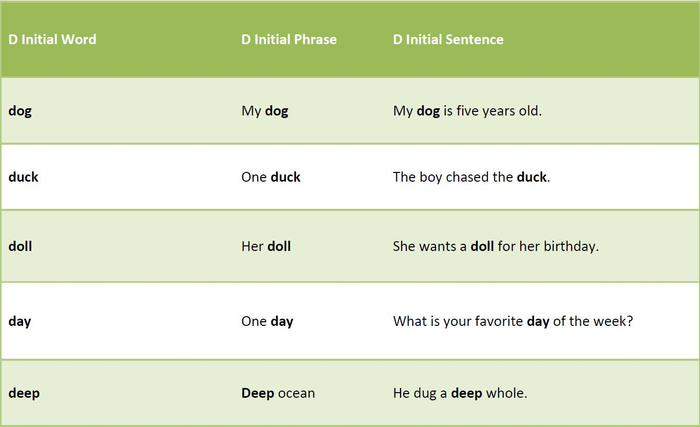 Free Speech Therapy Resources Activities And Worksheets