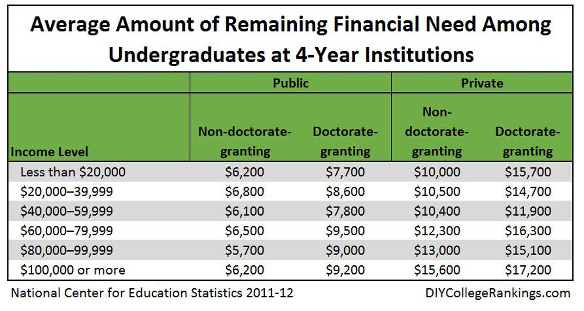 Before you start complaining that all the financial aid money is