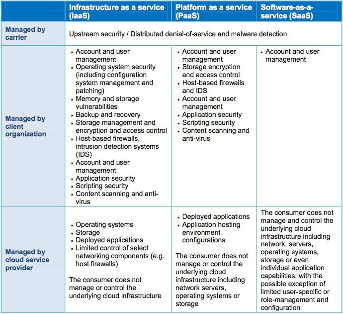 Table Of Responsibilities  As This Chart Makes Clear Regardless