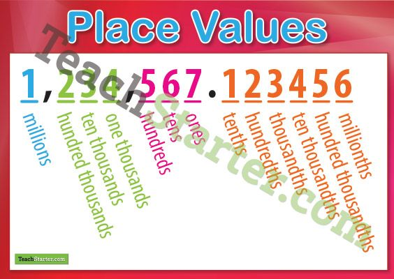 Place Value Charts Millions To Millionths Educational Tools