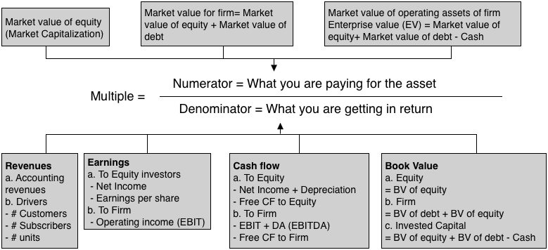 Pin By Robert Shoss On Investing Enterprise Value Debt Equity Investing