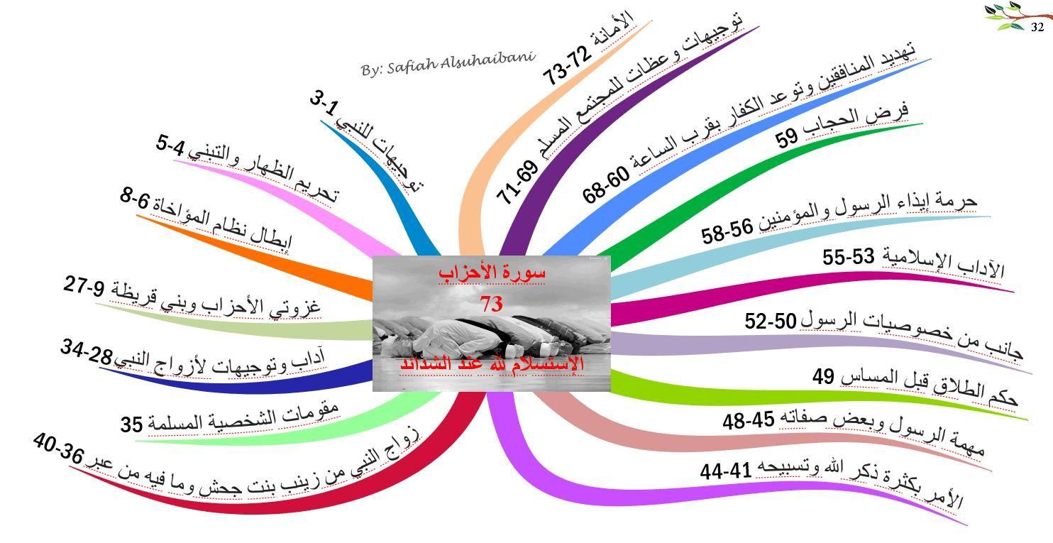 الخرائط الذهنية لسور القرآن الكريم سورة الأحزاب Islamic Messages Mind Map Islamic Kids Activities