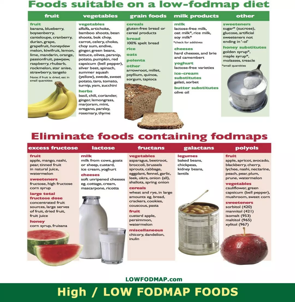juices on low fodmap diet