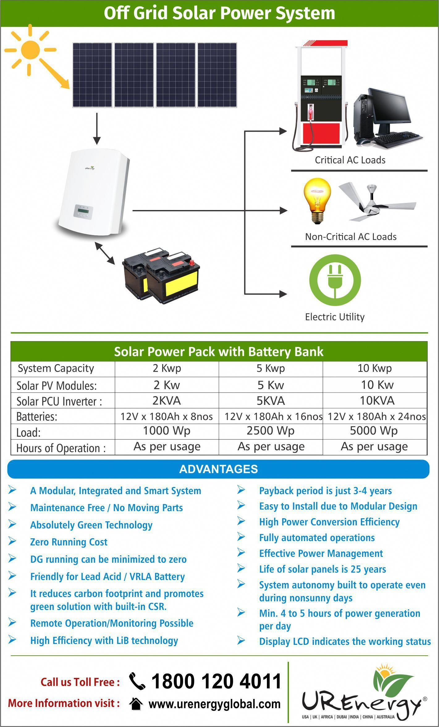 Advantages Of Off Grid Solar Power System Solar Power Pack With Battery Bank For Mor Best Solar Panels Solar Panel Installation Solar Power System