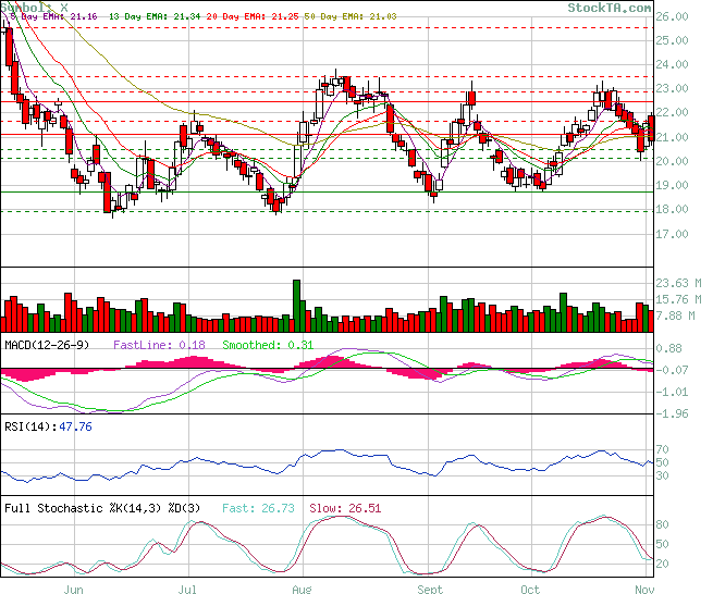 Stock Technical Analysis: Analysis of X based on EMA, MACD