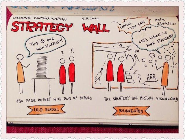Creativity Facilitators Hacking Communication Strategy Wall