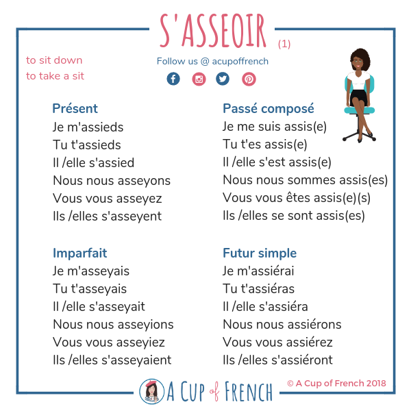 Pin On French Verbs