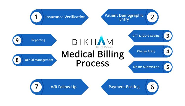 Insurance Eligibility Verification Services In Healthcare