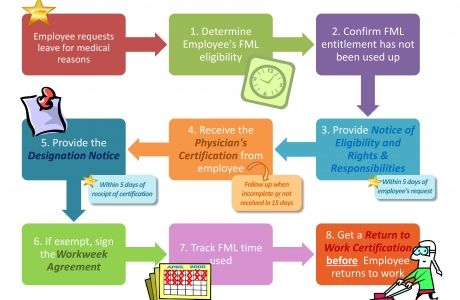 Functions Of Human Resource Management Tools Pinterest Human