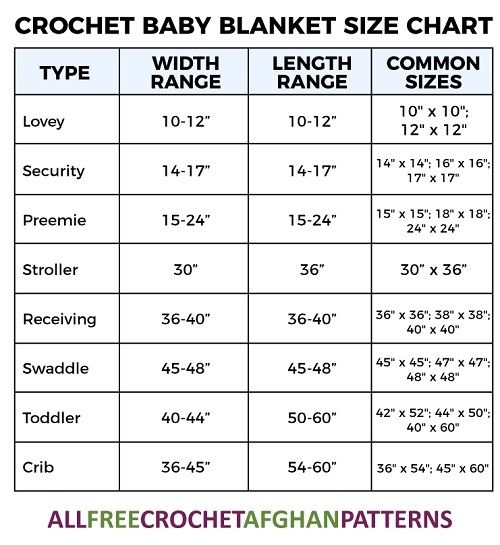 ac494e4bd9 What is the size of a crochet baby blanket  - Quora