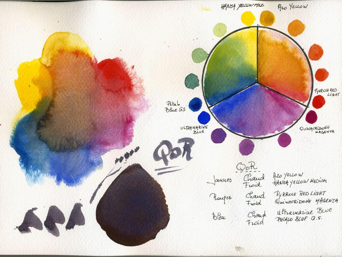 Palette Aquarelle Limitee Comparaison De 19 Marques Differentes
