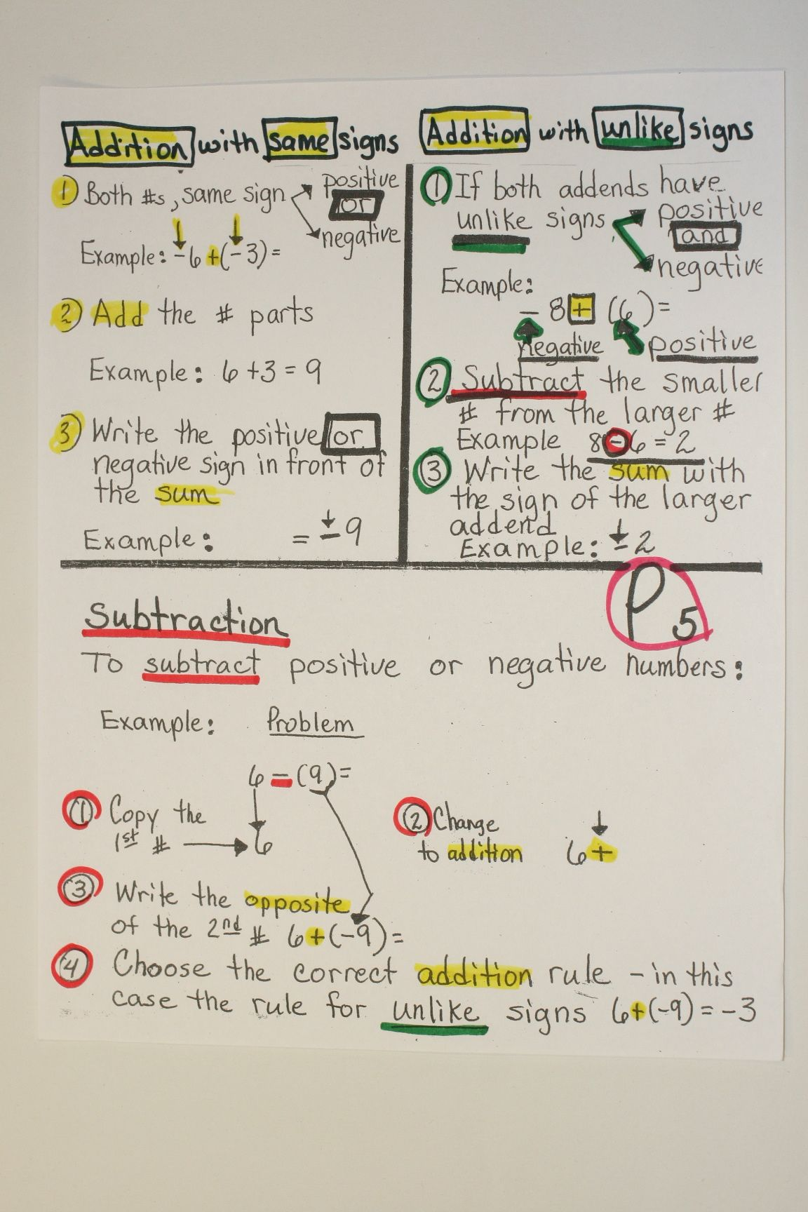 Here S A Nice Anchor Chart On Adding And Subtracting