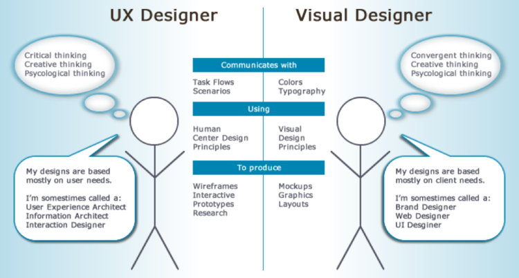 The Roles Of The User Experience Designer And The Visual Designer Graphic By Bethany Lankin Visual Design Design Ux Design